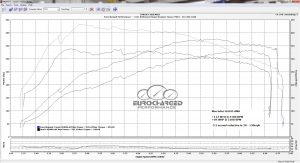 Mercedes 45 Remap Dyno