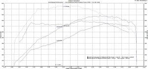 C63 Tune ECU Remap Biturbo